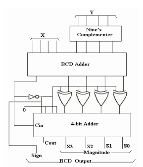 adder  Bcd subtractor units connections  Electrical