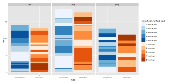 r - Side-by-side stacked bar charts with two color scales ...