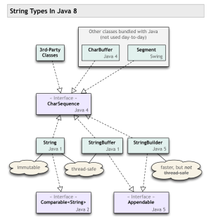 CharSequence VS String in Java?  Stack Overflow