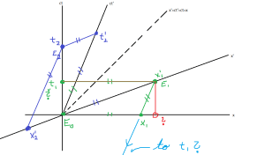 special relativity  Minkowski Diagrams  Physics Stack Exchange