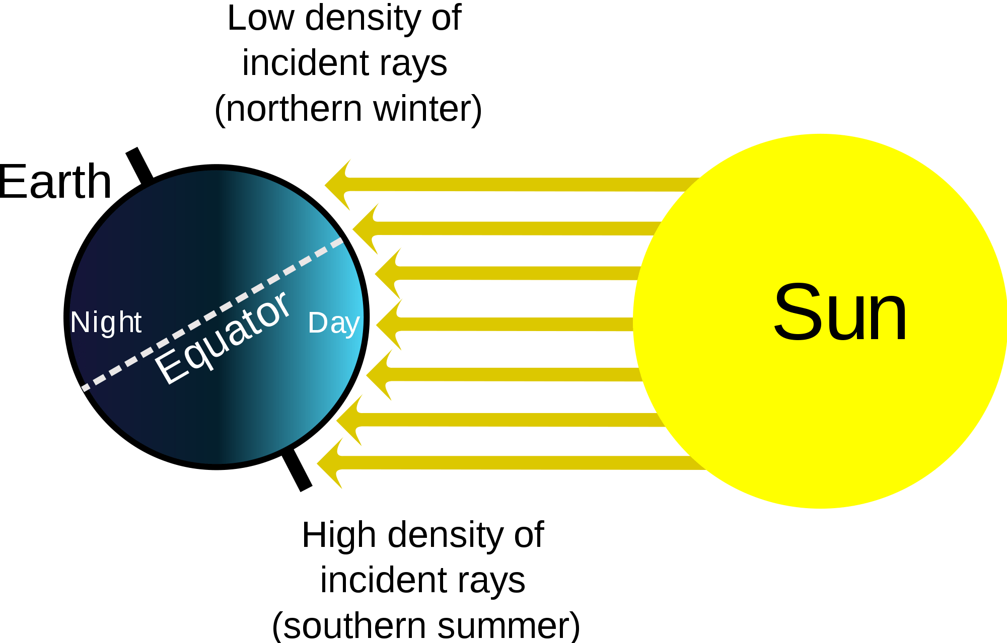 Solar Terrestrial Physics