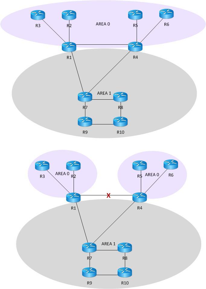Area 0 Split