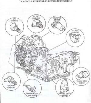 transmission  2003 Chevrolet Impala  Jerks after