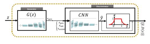 GAN Network ArchitectureDiscriminator