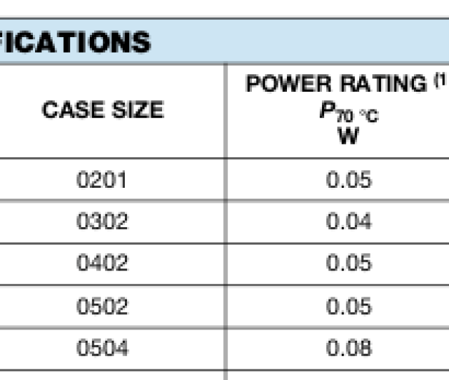 Excerpt Of Power And Current Ratings And Resistance Of Some 0 Ohm Resistors From