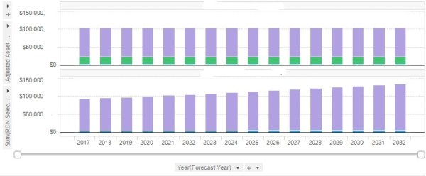Plotting stacked bar chart side by side having 2 value ...