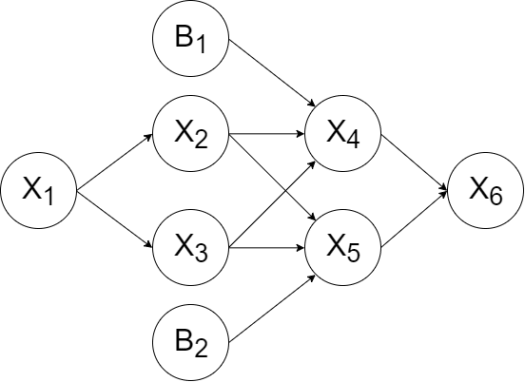 Neural network example