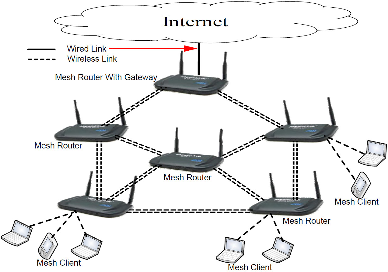 Difference Between Wired And Wireless Mesh