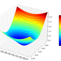 How to characterize the fitness of a Least Squares estimation