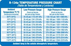 Lowside and highside pressures lower than expected after