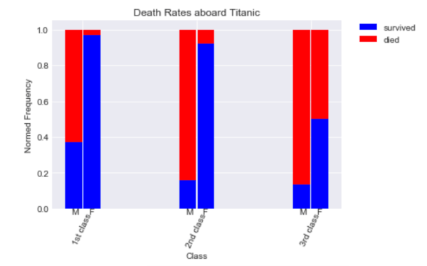 python - Pandas side-by-side stacked bar plot - Stack Overflow
