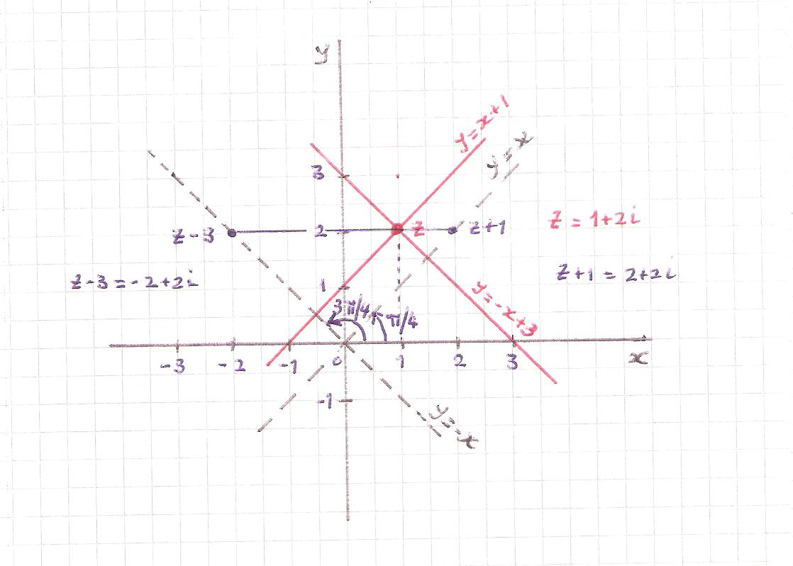 Equations Which Satisfy Argument In Complex Numbers Help