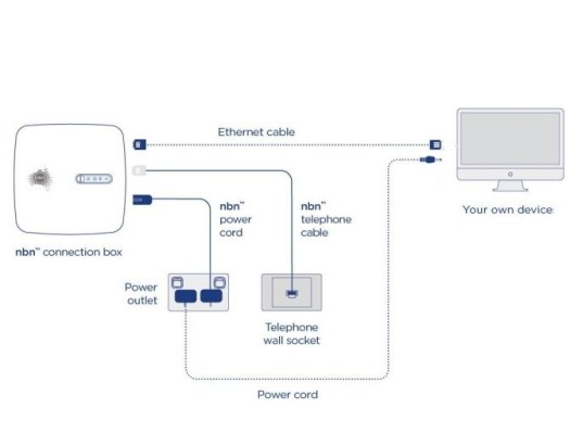NBC FTTC diagram with ethernet cable connected directly from modem to PC