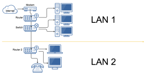 Create LAN B, and use LAN A's inter connection