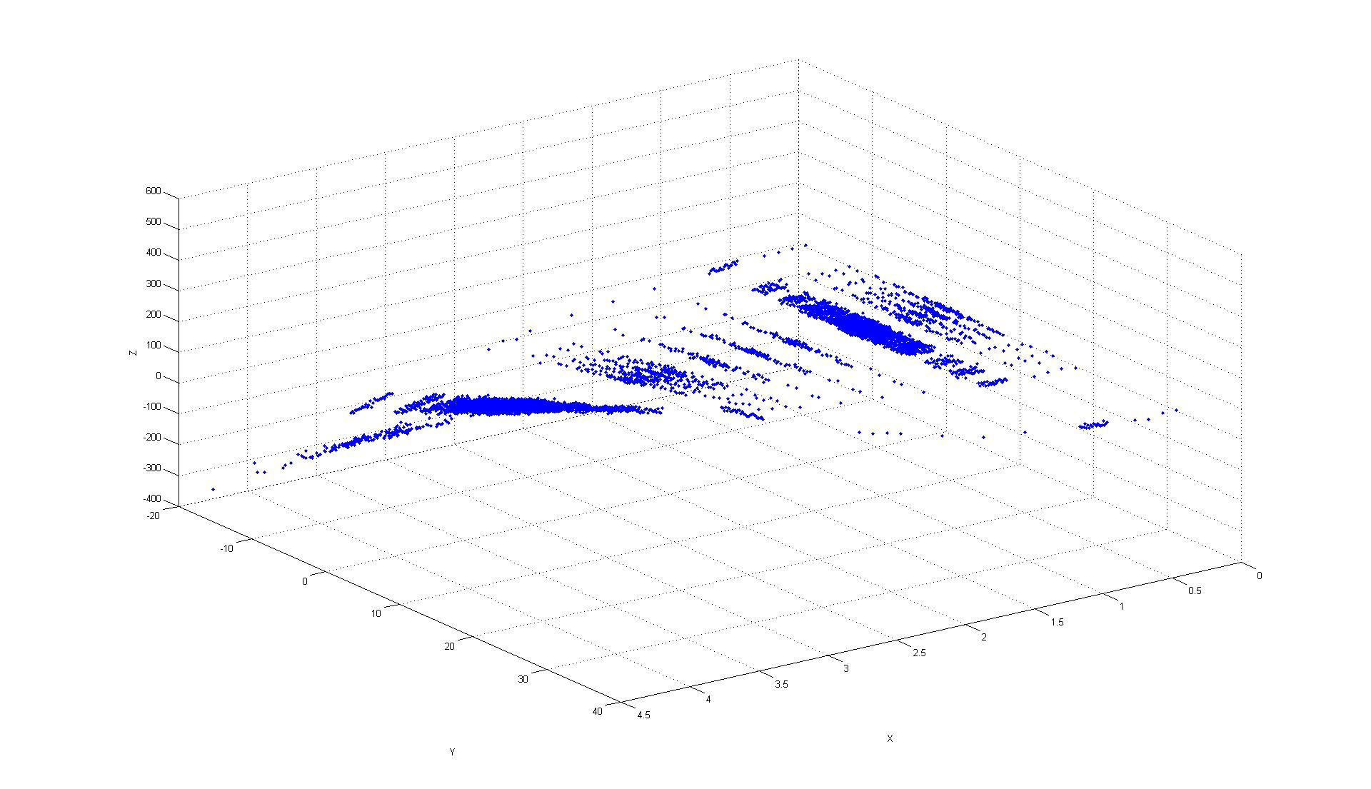 Dealing With Overplotting And Missing Data Of A 3 D