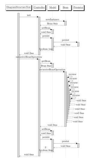 uml  How to Generate a Sequence Diagram from Java Source Code  Stack Overflow