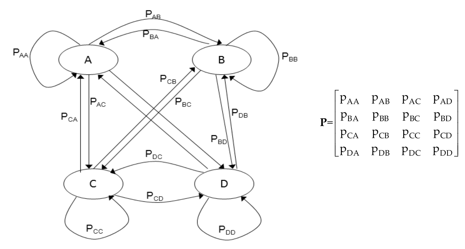 How To Draw State Diagram For First Order Markov Chain For Bases From 2 Chromosomes