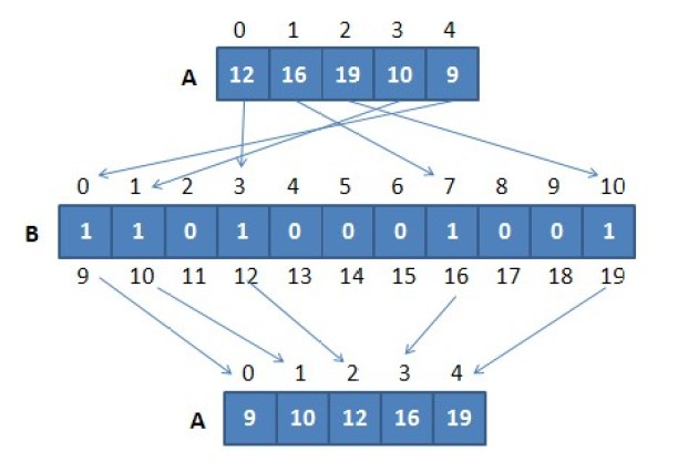 Example of Pigeonhole Sort in Python