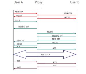 sip  Call flow explanation  Server Fault