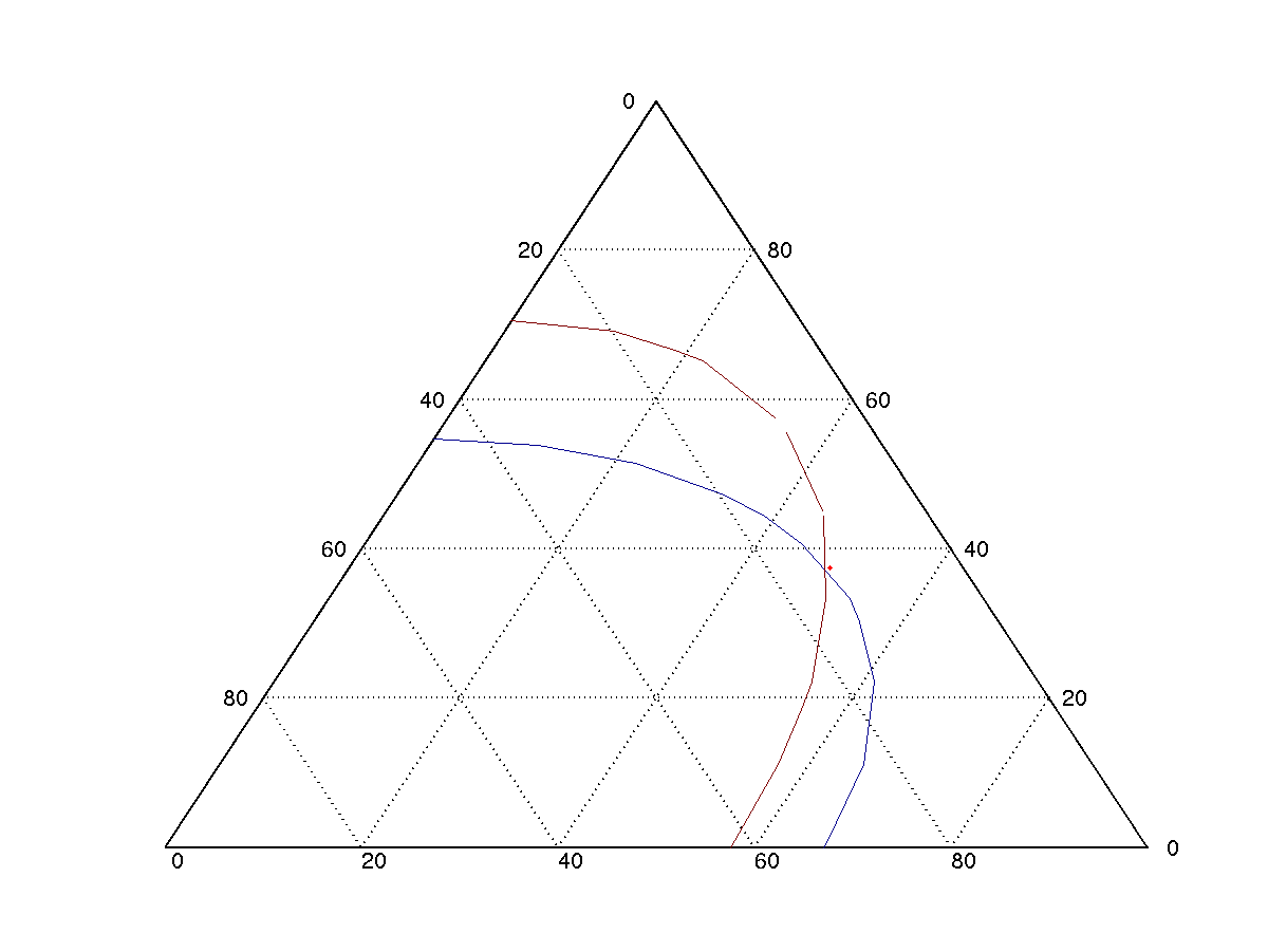 Construct Ternary Grid Evaluate A Function On The Grid