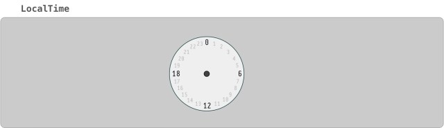 Diagram showing only a clock for a LocalTime.