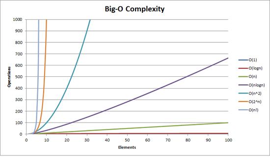 Big O Analysis
