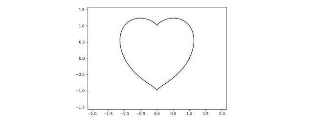 contour plot at z==0
