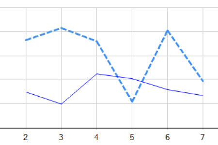 Wpf Charts And Graphs Best Desmos Graphing Desmos Graphing