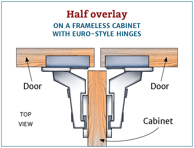 Cabinetry What Is The Difference Between Full Overlay