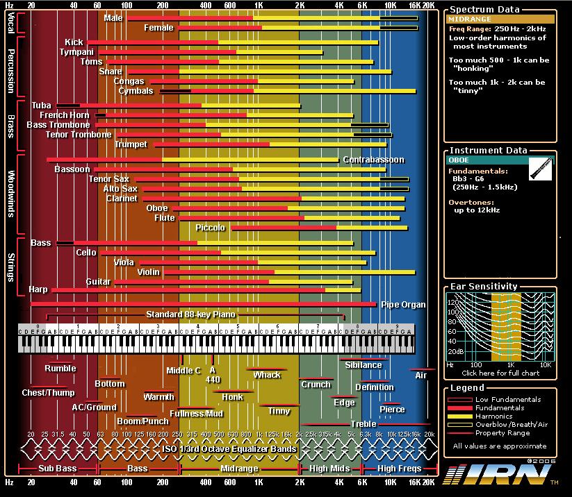Image Result For Garage Band