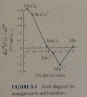 electrochemistry  Clarification about Frost diagram y