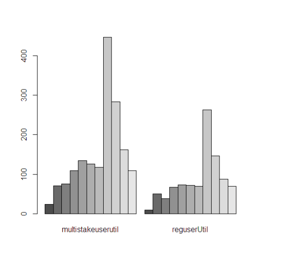 bar chart - multiple barplots in R side by side - Stack ...