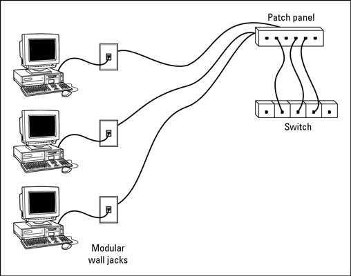 Home Network Wiring Network Closet