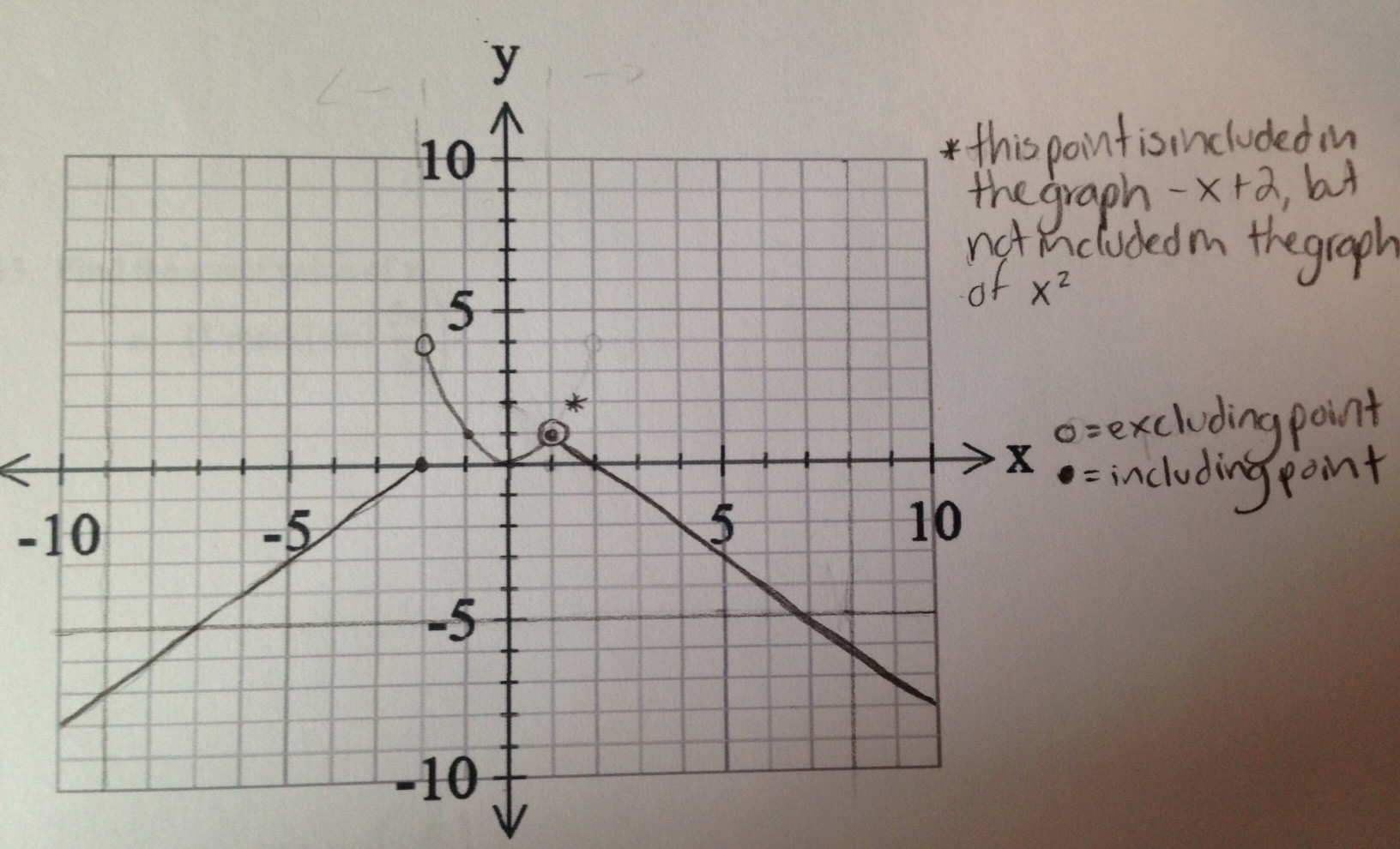 Graphing A Piecewise Function