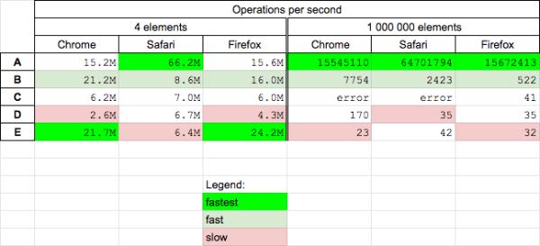 Deleting array elements in JavaScript - delete vs splice ...