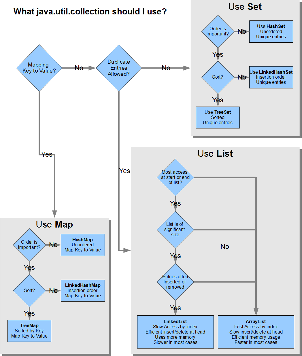 Flow Chart  What Java Collection Should I Use