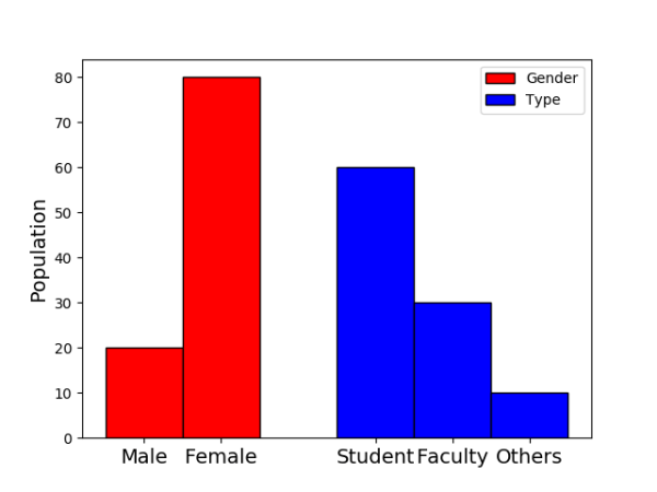 python - matplotlib uneven group size bar charts side-by ...