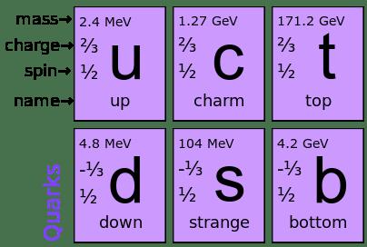 Resultado de imagen de quarks