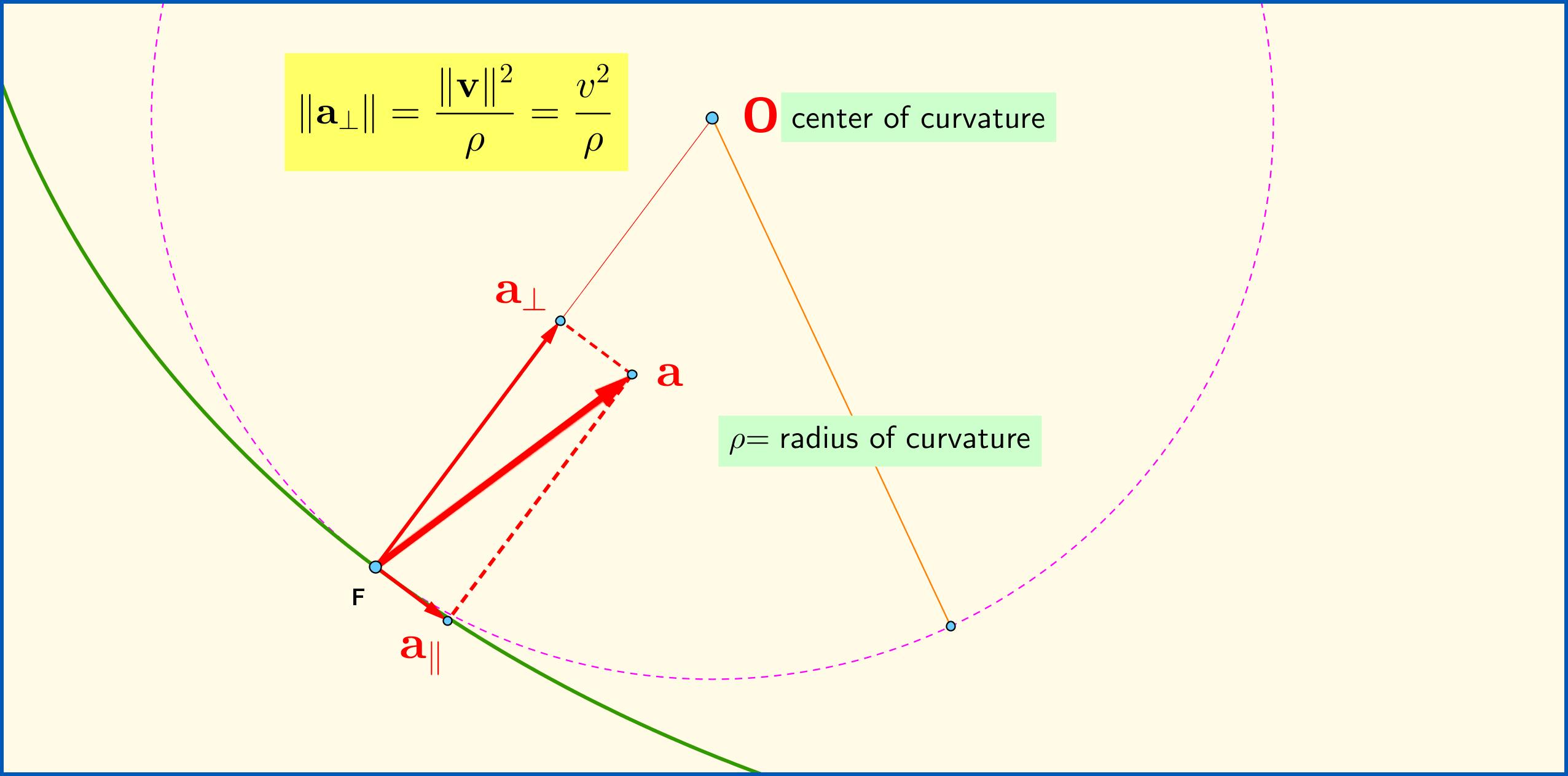 Is Centripetal Acceleration Constant