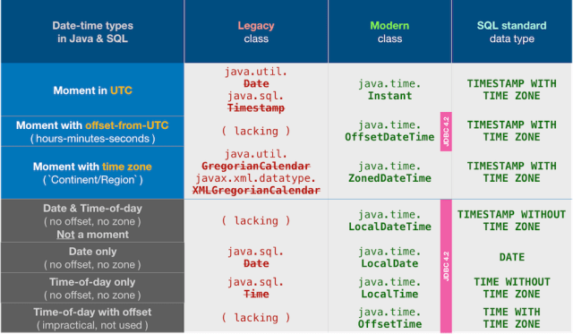 Table of date-time types in Java (both legacy and modern) and in the SQL standard.