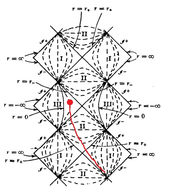 general relativity - The physical interpretation of the ...