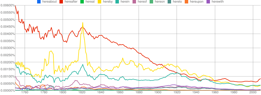 """Ngram graph showing the trends of """"here-"""" words"""