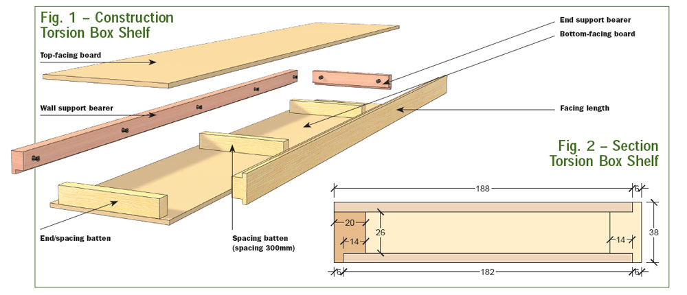 Wood What Are Cheap Ways To Build Strong Shelves With A