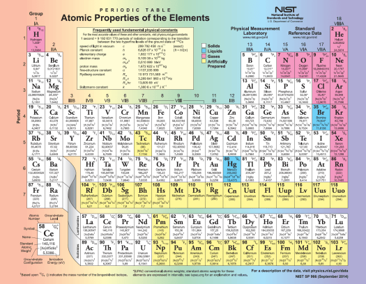 Modern periodic table pdf 2017 periodic diagrams science periodic table of elements complete pdf brokeasshome com printable urtaz Images