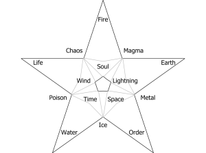 magic  Please help review and suggest my Element Diagram