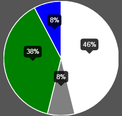 javascript - How to display pie chart data values of each ...