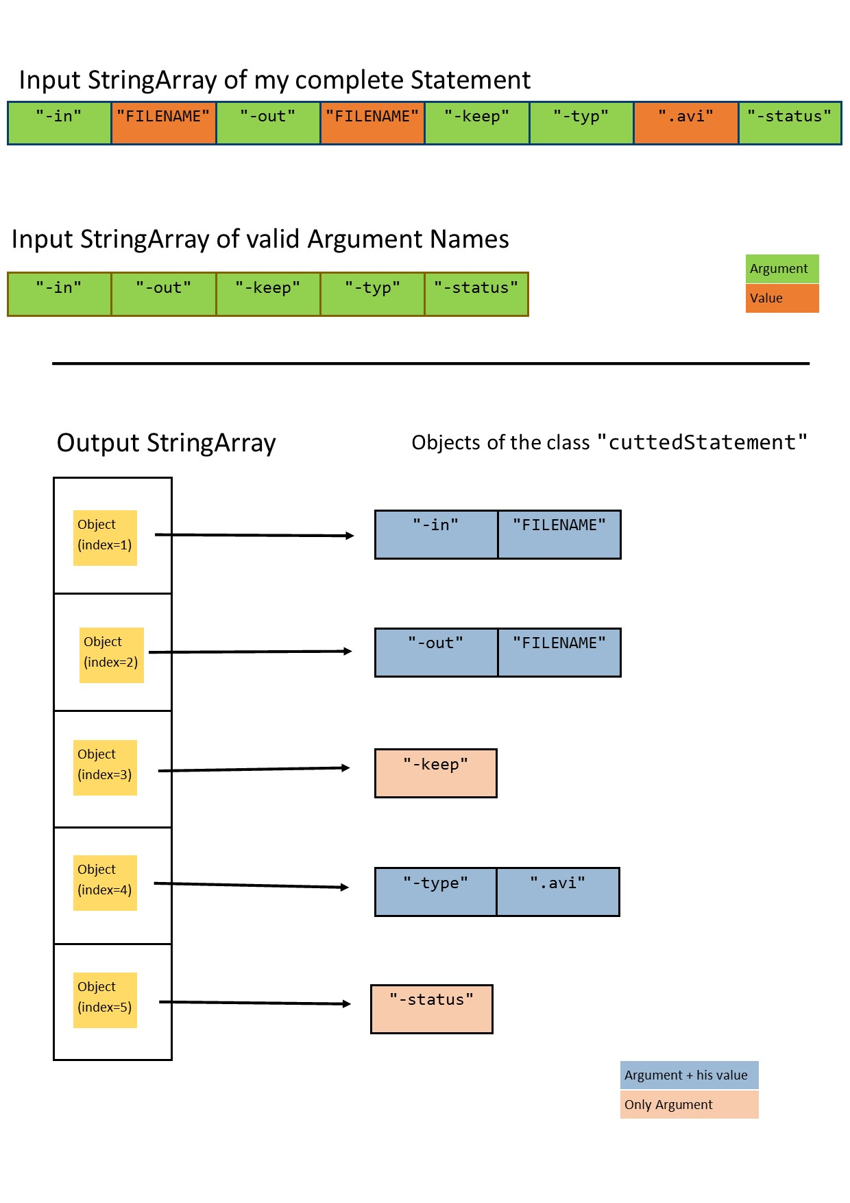 Java Cut Array Into Statements And Save It In Objects Of