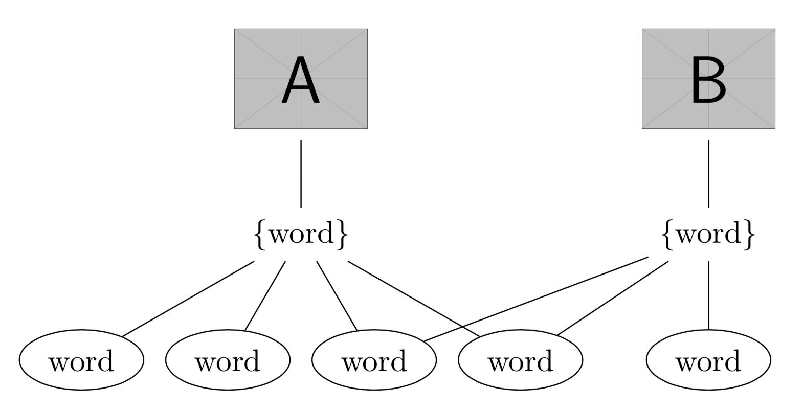 Creating Diagrams On Latex