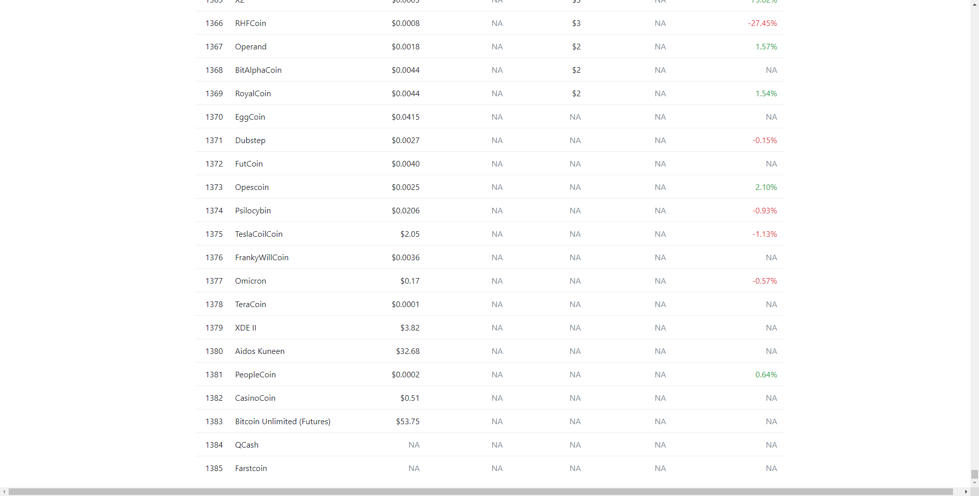 Table With Missing Values