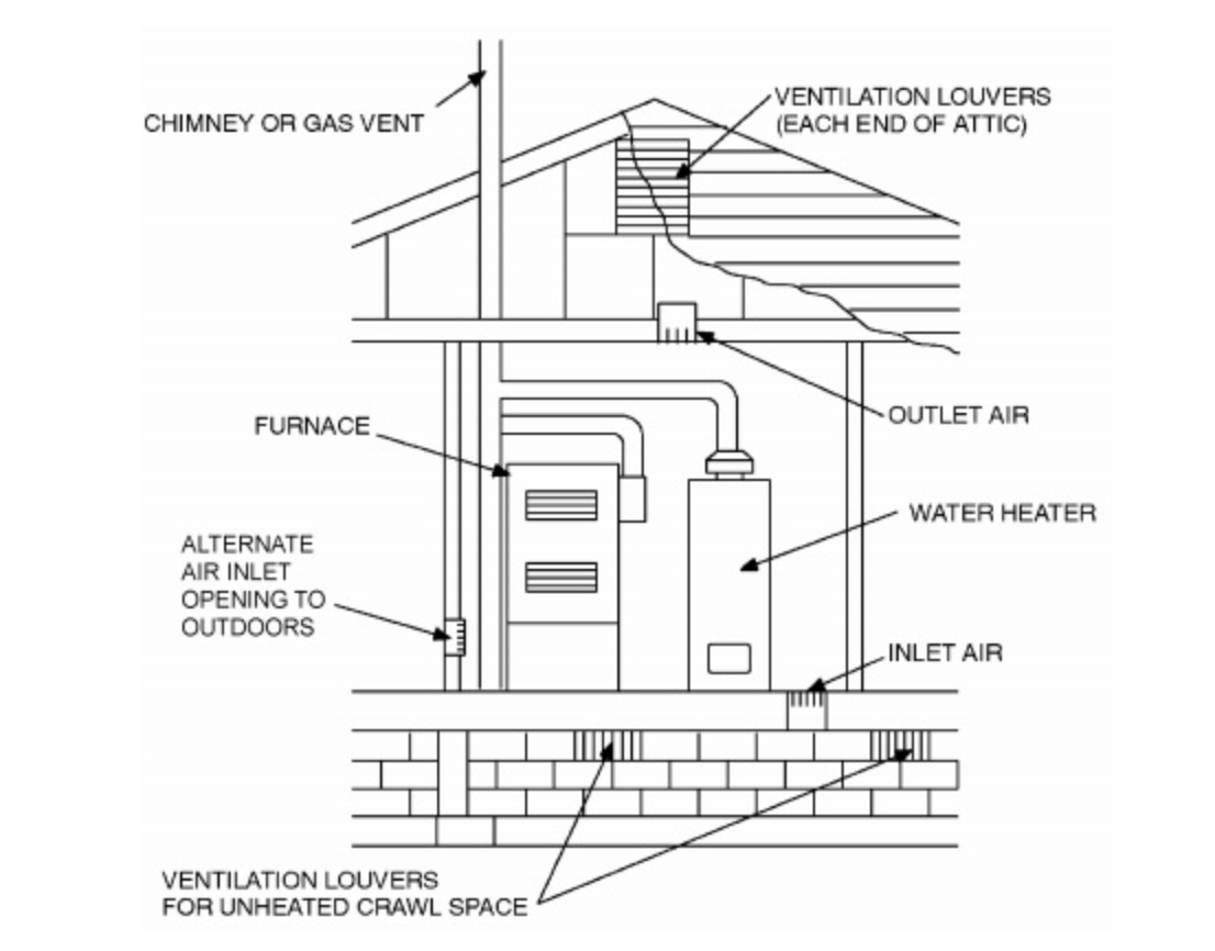 Furnace Heating Air Inlet And Outlet